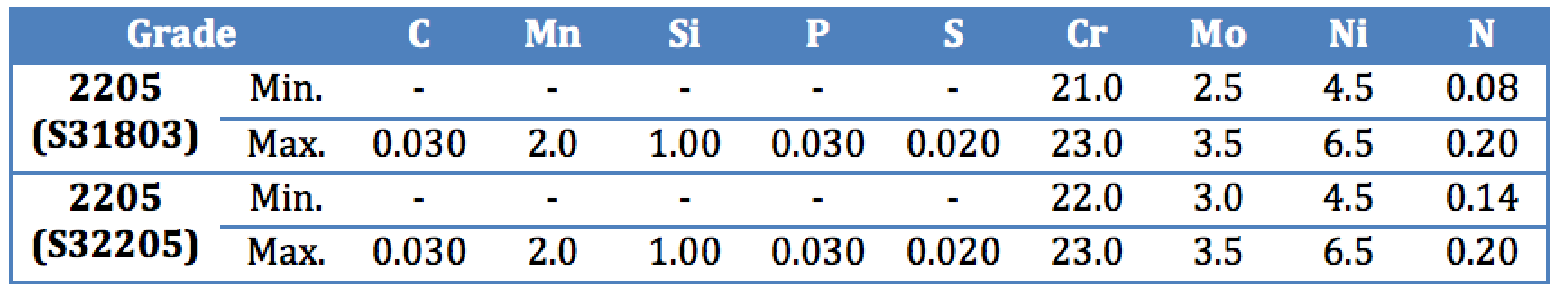 Composition Specification 2205 Spigot