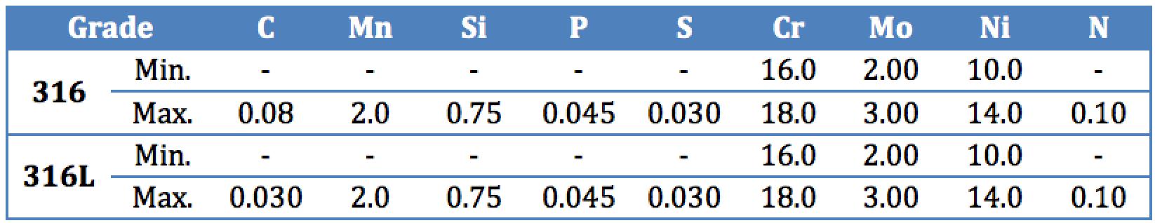 Composition Specs Of 316:316L spigots
