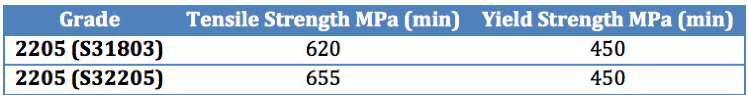 Mechanical properties of 2205 Spigots